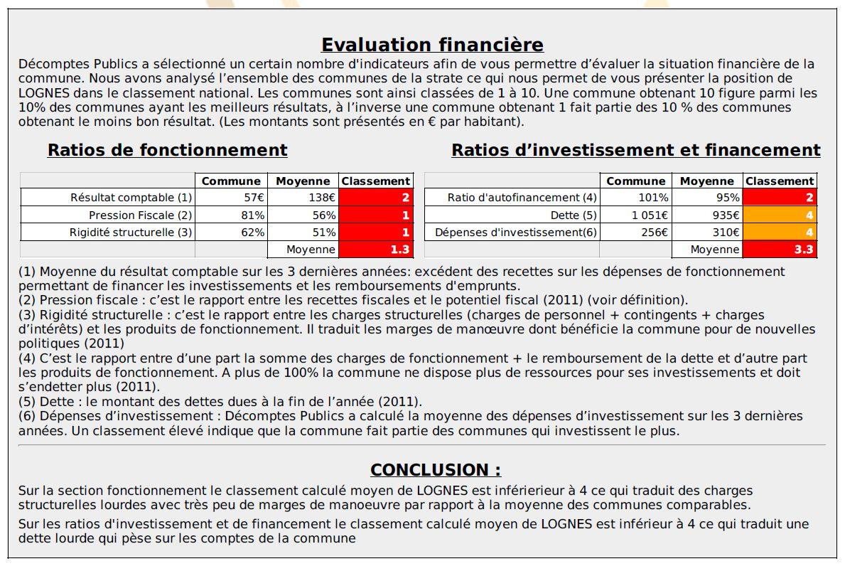 Santé financière Lognes